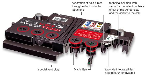 MOLL バッテリー m3 plus K2 構造